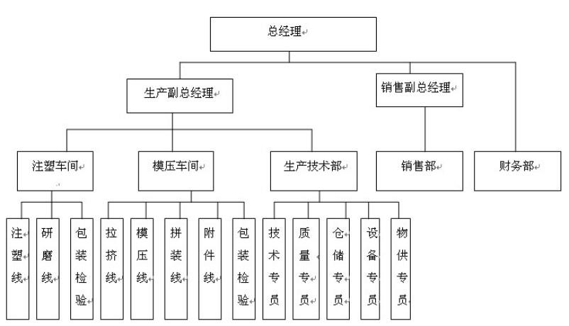 公司组织架构图-1